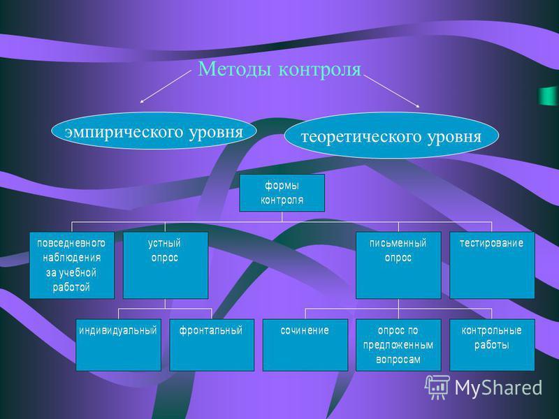 Методы контроля эмпирического уровня теоретического уровня