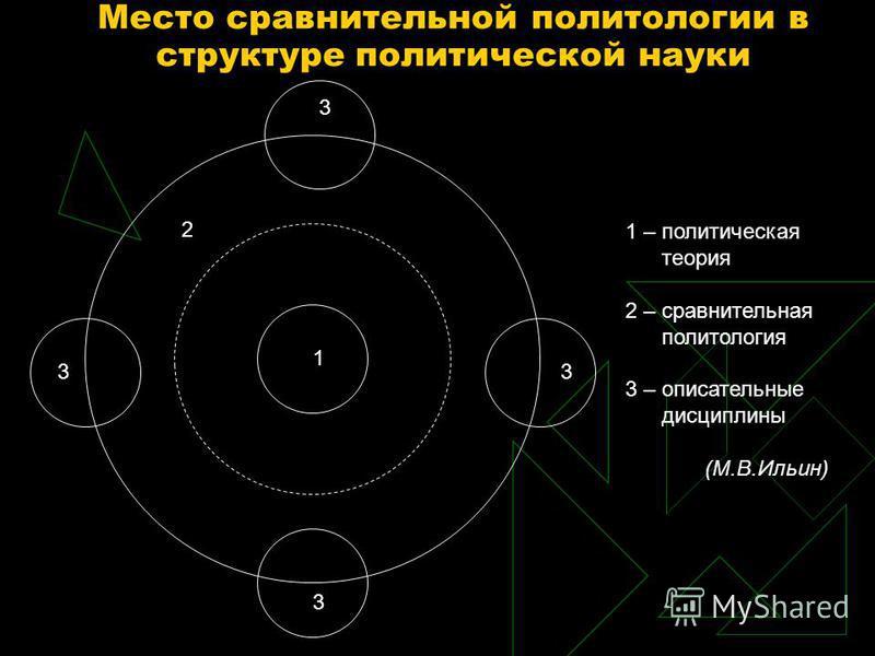1 2 3 3 3 3 1 – политическая теория 2 – сравнительная политология 3 – описательные дисциплины (М.В.Ильин) Место сравнительной политологии в структуре политической науки