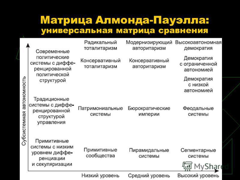 Матрица Алмонда-Пауэлла: универсальная матрица сравнения