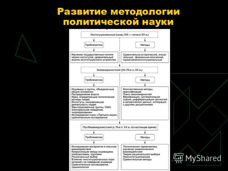 Развитие методологии политической науки