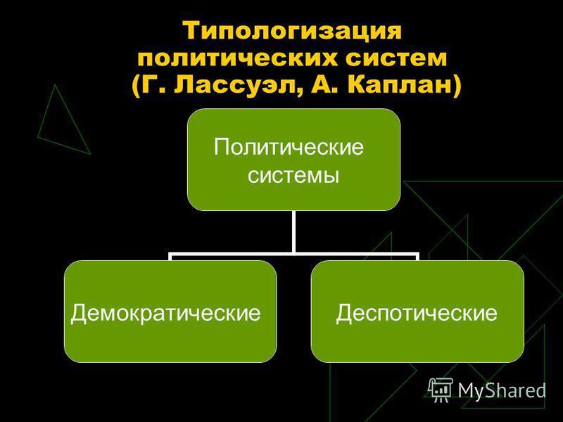Типологизация политических систем (Г. Лассуэл, А. Каплан) Политические системы Демократические Деспотические