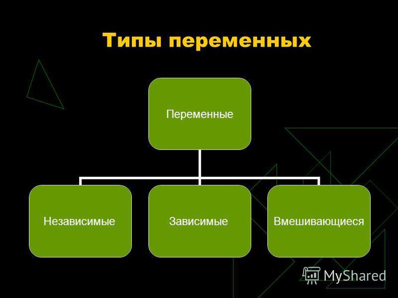 Типы переменных Переменные Независимые ЗависимыеВмешивающиеся