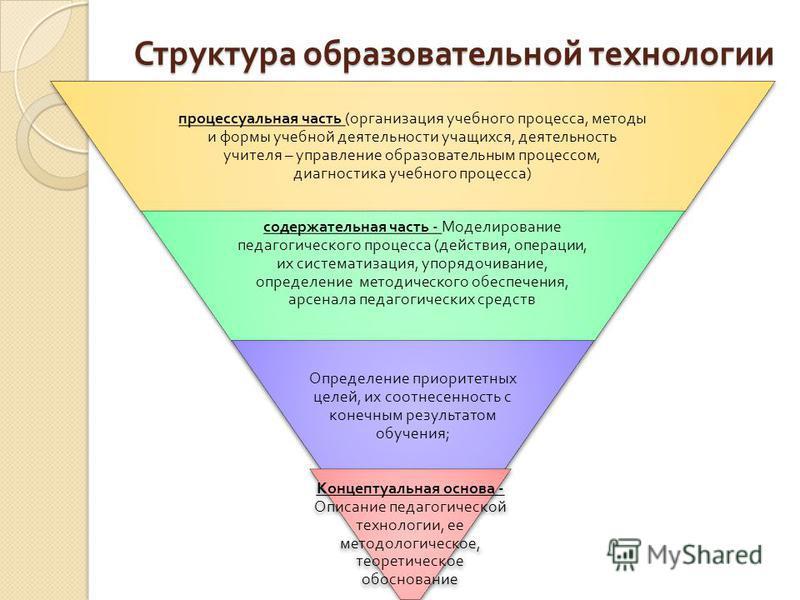 Основные качества современных педагогических технологий концептуальность системность управляемость воспроизводимость эффективность Каждой пед. технологии должна быть присуща опора на определенную научную концепцию, включающую философское, психологиче