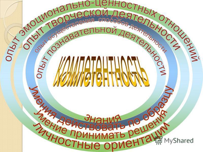 Соответствие стандартам Качество образования Соответствиезапросампотребителя определенный уровень освоения ребенком содержания образования (знаний, способов деятельности, опыта творческой деятельности, эмоционально-ценностных отношений), физического,