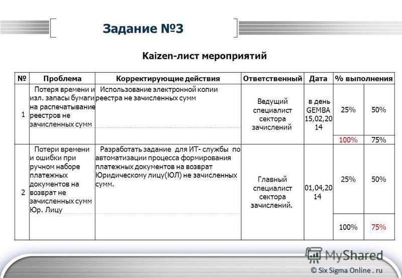 © Six Sigma Online. ru Задание 3 Kaizen-лист мероприятий Проблема Корректирующие действия ОтветственныйДата% выполнения 1 Потеря времени и изл. запасы бумаги на распечатывание реестров не зачисленных сумм Использование электронной копии реестра не за