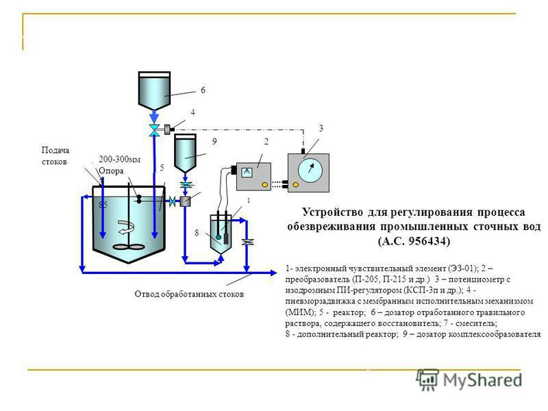 5 Подача стоков 6 92 3 1 4 8 200-300 мм Опора 3 85 Отвод обработанных стоков Устройство для регулирования процесса обезвреживания промышленных сточных вод (А.С. 956434) 1- электронный чувствительный элемент (ЭЗ-01); 2 – преобразователь (П-205, П-215