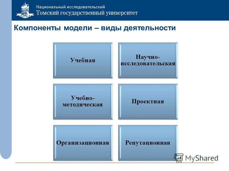 Компоненты модели – виды деятельности Учебная Научно- исследовательская Учебно- методическая Проектная Организационная Репутационная