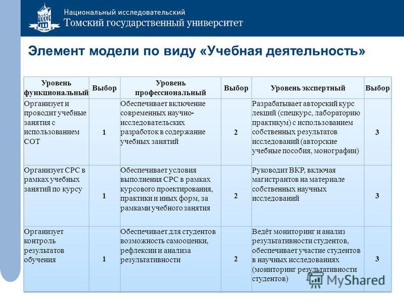 Элемент модели по виду «Учебная деятельность»