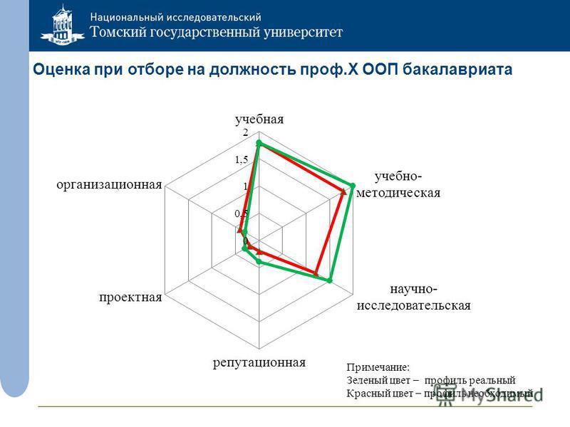 Оценка при отборе на должность проф.X ООП бакалавриата Примечание: Зеленый цвет – профиль реальный Красный цвет – профиль необходимый