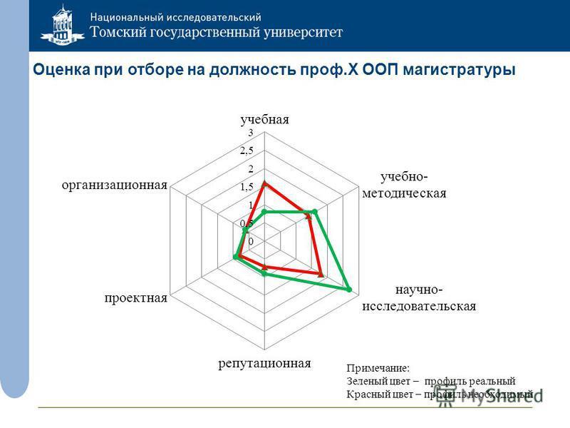 Оценка при отборе на должность проф.X ООП магистратуры Примечание: Зеленый цвет – профиль реальный Красный цвет – профиль необходимый