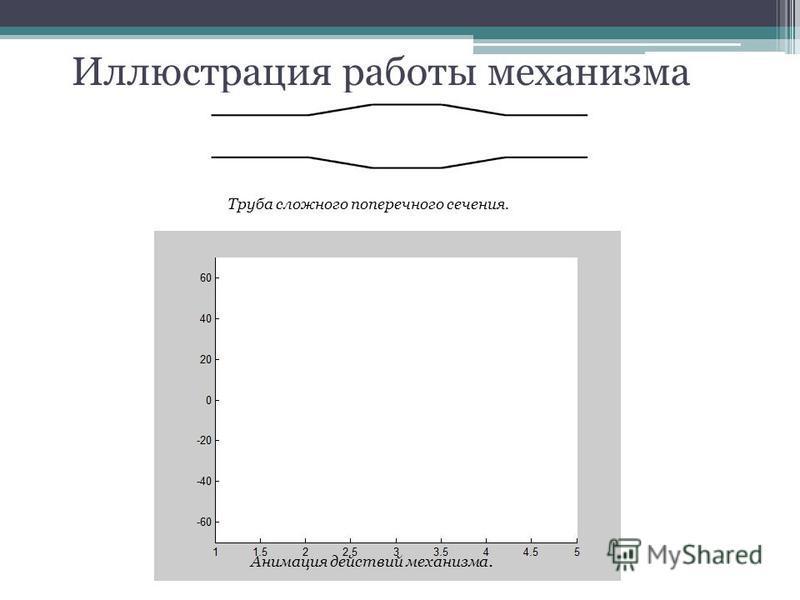 Иллюстрация работы механизма Труба сложного поперечного сечения. Анимация действий механизма.
