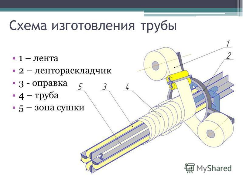 Схема изготовления трубы 1 – лента 2 – лентораскладчик 3 - оправка 4 – труба 5 – зона сушки