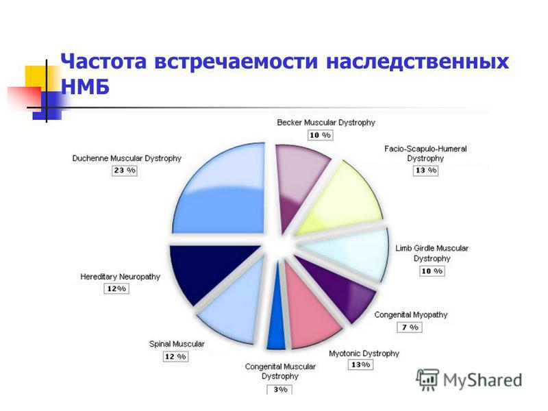 Частота встречаемости наследственных НМБ