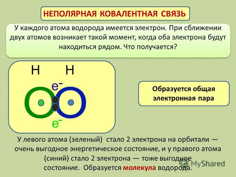 У каждого атома водорода имеется электрон. При сближении двух атомов возникает такой момент, когда оба электрона будут находиться рядом. Что получается? НЕПОЛЯРНАЯ КОВАЛЕНТНАЯ СВЯЗЬ У левого атома (зеленый) стало 2 электрона на орбитали очень выгодно