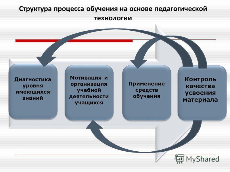 Структура процесса обучения на основе педагогической технологии Диагностика уровня имеющихся знаний Мотивация и организация учебной деятельности учащихся Применение средств обучения Контроль качества усвоения материала