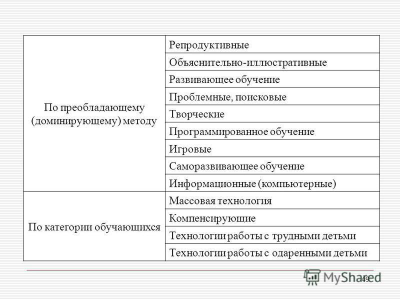 49 По преобладающему (доминирующему) методу Репродуктивные Объяснительно-иллюстративные Развивающее обучение Проблемные, поисковые Творческие Программированное обучение Игровые Саморазвивающее обучение Информационные (компьютерные) По категории обуча