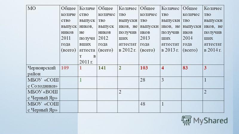МООбщее количество выпуск ников 2011 года (всего) Количе ство выпуск ников, не получивших аттестат в 2011 г. Общее количество выпуск ников 2012 года (всего) Количес тво выпускников, не получивших аттестат в 2012 г. Общее количество выпускников 2013 г
