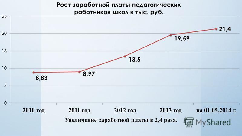 Рост заработной платы педагогических работников школ в тыс. руб. Увеличение заработной платы в 2,4 раза.