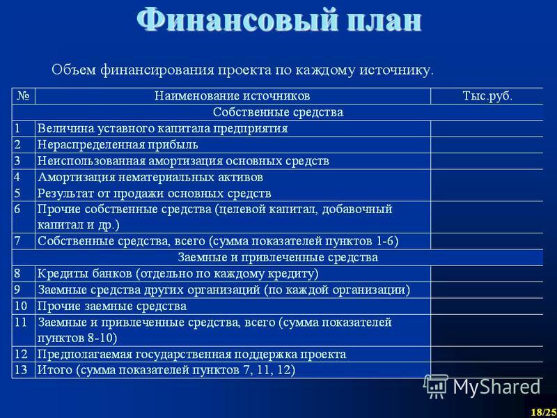 18/25 Финансовый план