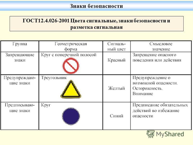 ГОСТ12.4.026-2001 Цвета сигнальные, знаки безопасности и разметка сигнальная Знаки безопасности