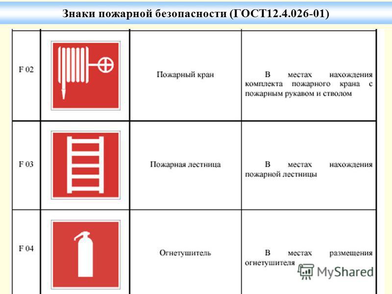 Знаки пожарной безопасности (ГОСТ12.4.026-01)