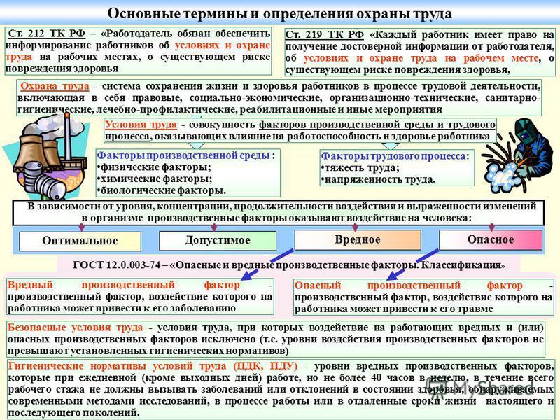 Инструкция + По Охране Труда Мерчендайзера