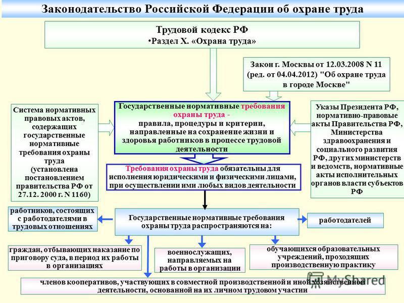 Охране инструкций по министерством перечень рф труда утвержденных труда