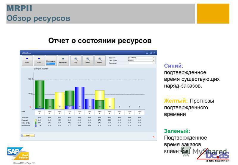 © beas2009 / Page 12 MRPII Обзор ресурсов Отчет о состоянии ресурсов Синий: подтвержденное время существующих наряд-заказов. Желтый: Прогнозы подтвержденного времени Зеленый: Подтвержденное время заказов клиентов.