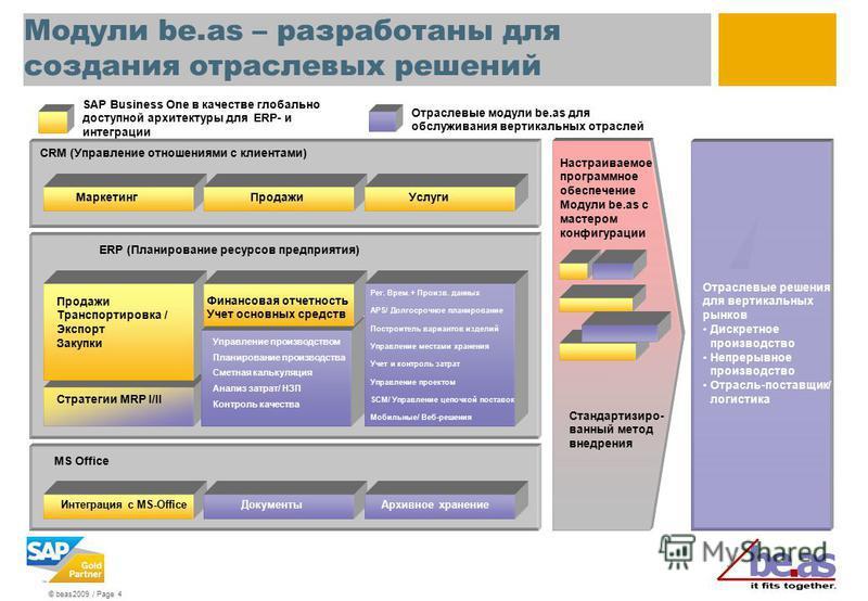 © beas2009 / Page 4 Модули be.as – разработаны для создания отраслевых решений MS Office CRM (Управлпение отношениями с клиентами) ERP (Планирование ресурсов предприятия) SAP Business One в качестве глобально доступной архитектуры для ERP- и интеграц