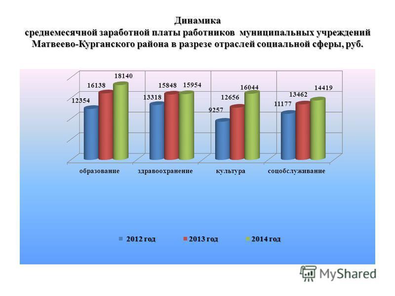 Динамика среднемесячной заработной платы работников муниципальных учреждений Матвеево-Курганского района в разрезе отраслей социальной сферы, руб.