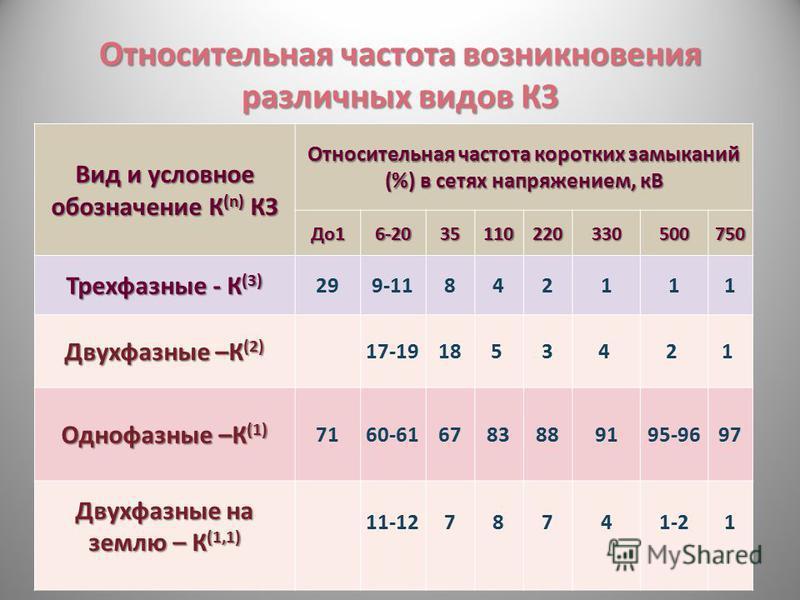 Относительная частота возникновения различных видов К3 Вид и условное обозначение К (n) КЗ Относительная частота коротких замыканий (%) в сетях напряжением, кВ До 16-2035110220330500750 Трехфазные - К (3) 299-11842111 Двухфазные –К (2) 17-19185 34 2