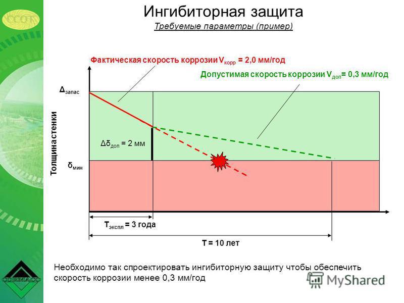 Ингибиторная защита Требуемые параметры (пример) δ мин Толщина стенки Т = 10 лет Т экспо = 3 года Допустимая скорость коррозии V доп = 0,3 мм/год Δδ доп = 2 мм Фактическая скорость коррозии V корр = 2,0 мм/год Необходимо так спроектировать ингибиторн