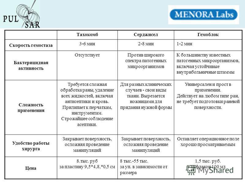 Тахокомб СерджиселГемоблок Скорость гемостаза 3-6 мин 2-8 мин 1-2 мин Бактерицидная активность Отсутствует Против широкого спектра патогенных микроорганизмов К большинству известных патогенных микроорганизмов, включая устойчивые внутрибольничные штам