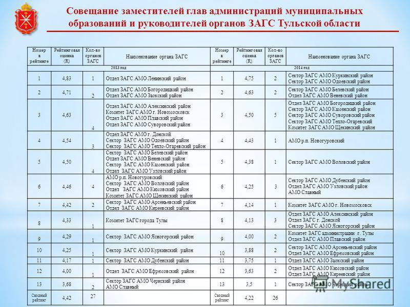 Номер в рейтинге Рейтинговая оценка (R) Кол-во органов ЗАГС Наименование органа ЗАГС Номер в рейтинге Рейтинговая оценка (R) Кол-во органов ЗАГС Наименование органа ЗАГС 2013 год 2014 год 14,831Отдел ЗАГС АМО Ленинский район 14,752 Сектор ЗАГС АМО Ку