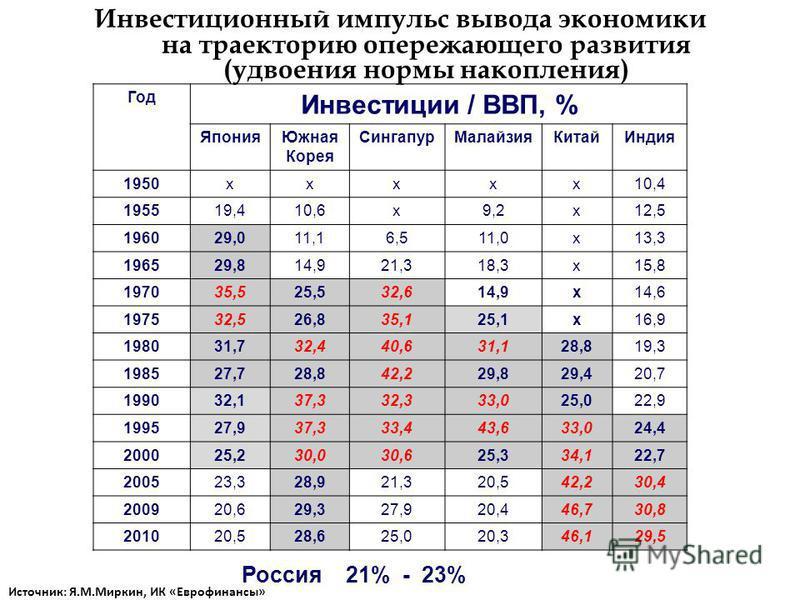 Инвестиционный импульс вывода экономики на траекторию опережающего развития (удвоения нормы накопления) Россия 21% - 23% Год Инвестиции / ВВП, % Япония Южная Корея Сингапур МалайзияКитай Индия 1950 хох 10,4 195519,410,6 х 9,2 х 12,5 196029,011,16,511