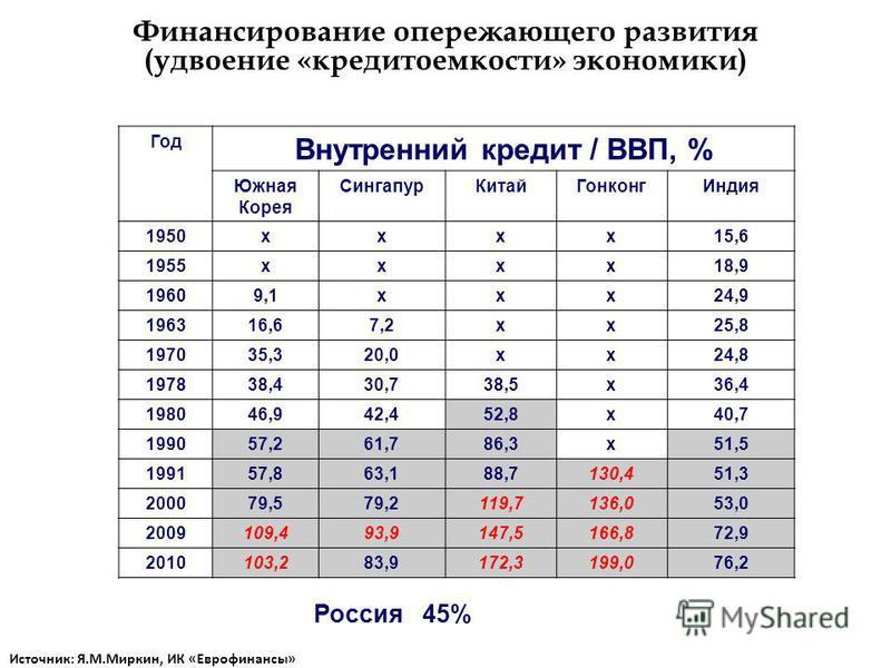 Финансирование опережающего развития (удвоение «кредитоемкости» экономики) Россия 45% Год Внутренний кредит / ВВП, % Южная Корея Сингапур КитайГонконг Индия 1950 хох 15,6 1955 хох 18,9 19609,1 х 24,9 196316,67,2 х 25,8 197035,320,0 х 24,8 197838,430,