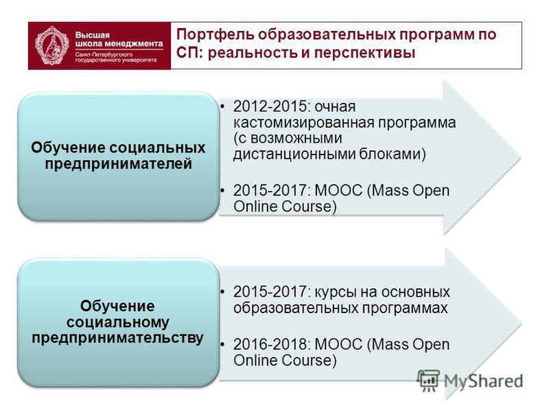 Портфель образовательных программ по СП: реальность и перспективы 2012-2015: очная кастомизированная программа (с возможными дистанционными блоками) 2015-2017: MOOC (Mass Open Online Course) Обучение социальных предпринимателей 2015-2017: курсы на ос