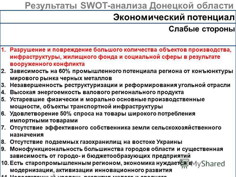 Результаты SWOT-анализа Донецкой области Экономический потенциал Слабые стороны 1. Разрушение и повреждение большого количества объектов производства, инфраструктуры, жилищного фонда и социальной сферы в результате вооруженного конфликта 2. Зависимос