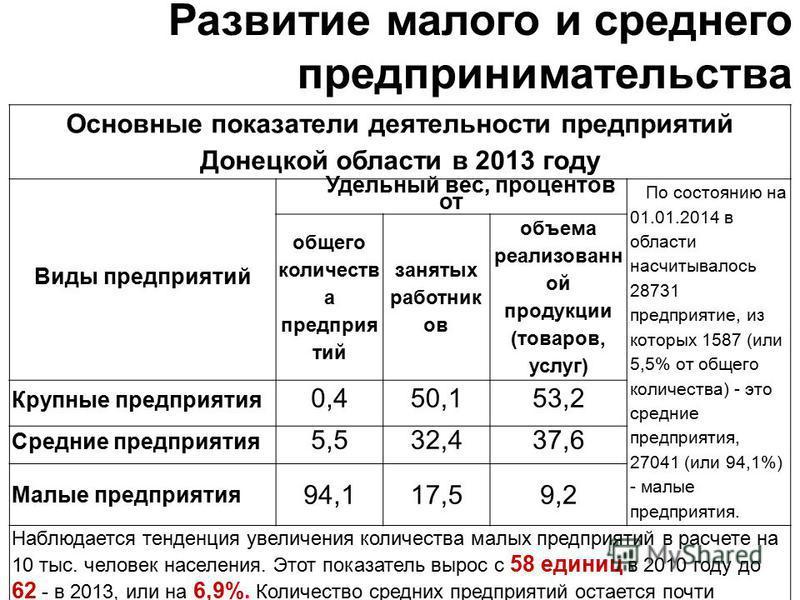 Развитие малого и среднего предпринимательства Основные показатели деятельности предприятий Донецкой области в 2013 году Виды предприятий Удельный вес, процентов от По состоянию на 01.01.2014 в области насчитывалось 28731 предприятие, из которых 1587