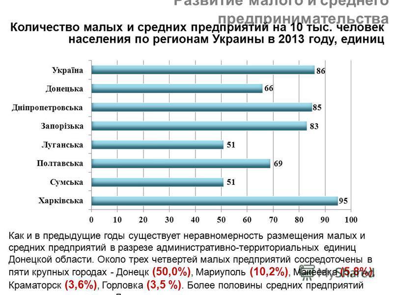 Развитие малого и среднего предпринимательства Количество малых и средних предприятий на 10 тыс. человек населения по регионам Украины в 2013 году, единиц Как и в предыдущие годы существует неравномерность размещения малых и средних предприятий в раз
