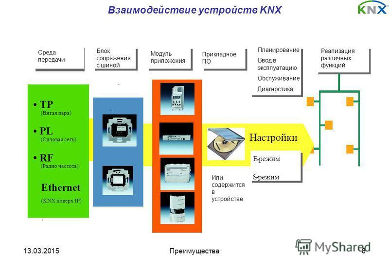 13.03.2015Преимущества 8 Взаимодействие устройств KNX Bus- coupling Application- module Application- software applications EIBA Tool Software (ETS) Regulations TP (Twisted Pair) Transmission medium PL (Power Line) RF (Radio Frequency) Installation of