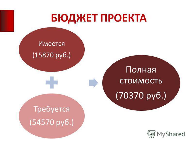 БЮДЖЕТ ПРОЕКТА Имеется (15870 руб.) Требуется (54570 руб.) Полная стоимость (70370 руб.)