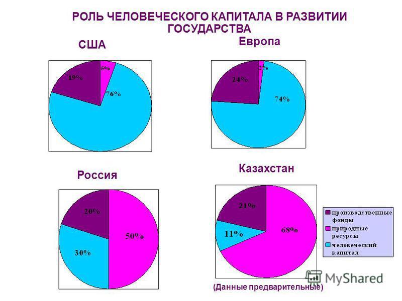США Европа Россия Казахстан (Данные предварительные) РОЛЬ ЧЕЛОВЕЧЕСКОГО КАПИТАЛА В РАЗВИТИИ ГОСУДАРСТВА