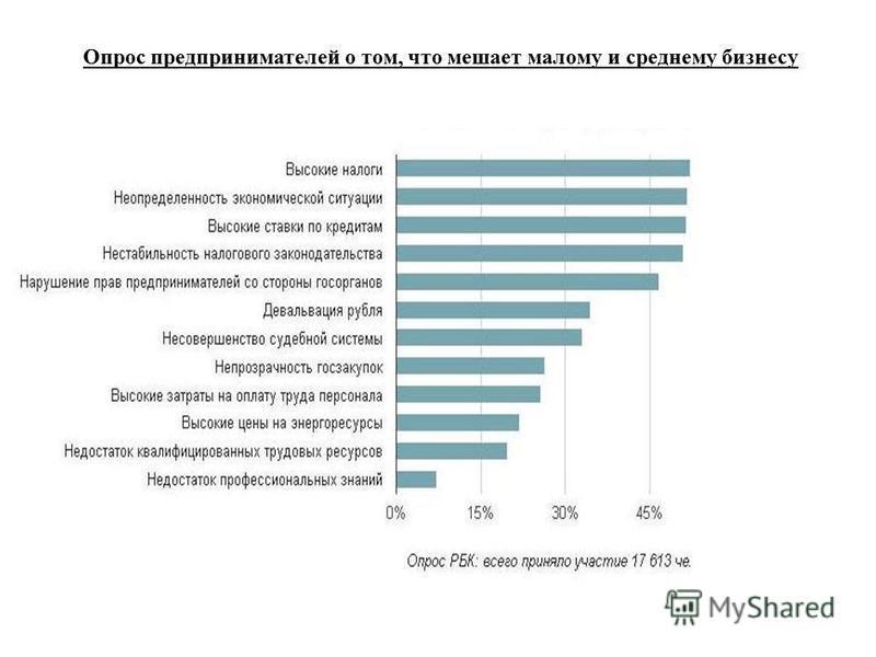 Опрос предпринимателей о том, что мешает малому и среднему бизнесу