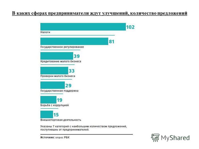 В каких сферах предприниматели ждут улучшений, количество предложений