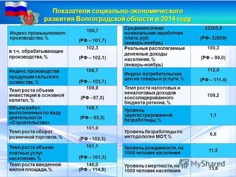 Показатели социально-экономического развития Волгоградской области в 2014 году Индекс промышленного производства, % 100,7 (РФ – 101,7) Среднемесячная номинальная заработная плата, руб. (январь-ноябрь) 23205,6 (РФ- 32600) в т.ч. обрабатывающие произво