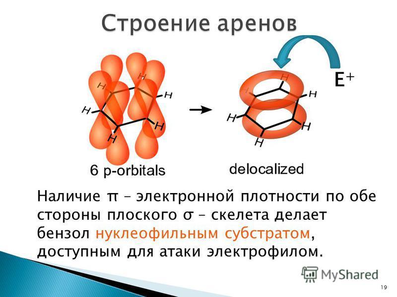 19 Наличие π – электронной плотности по обе стороны плоского σ – скелета делает бензол нуклеофильным субстратом, доступным для атаки электрофилом. Е+Е+