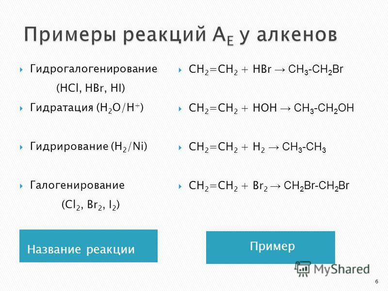 Название реакции Пример Гидрогалогенирование (HCl, HBr, HI) Гидратация (H 2 O/H + ) Гидрирование (Н 2 /Ni) Галогенирование (Cl 2, Br 2, I 2 ) СН 2 =СН 2 + НВr CH 3 -CH 2 Br СН 2 =СН 2 + НОН CH 3 -CH 2 ОН СН 2 =СН 2 + Н 2 CH 3 -CH 3 СН 2 =СН 2 + Br 2