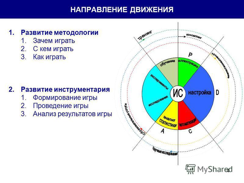 4 НАПРАВЛЕНИЕ ДВИЖЕНИЯ 1. Развитие методологии 1. Зачем играть 2. С кем играть 3. Как играть 2. Развитие инструментария 1. Формирование игры 2. Проведение игры 3. Анализ результатов игры
