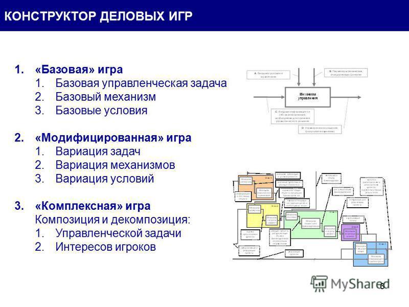 6 КОНСТРУКТОР ДЕЛОВЫХ ИГР 1.«Базовая» игра 1. Базовая управленческая задача 2. Базовый механизм 3. Базовые условия 2.«Модифицированная» игра 1. Вариация задач 2. Вариация механизмов 3. Вариация условий 3.«Комплексная» игра Композиция и декомпозиция: